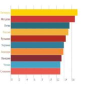 Рейтинг стран Европы по потреблению алкоголя в (литров на человека в год) по данным ВОЗ за  2014 г.